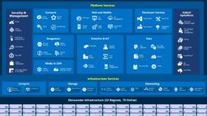 Lo podemos resumir en 2 grupos: Almacenamiento y virtualización