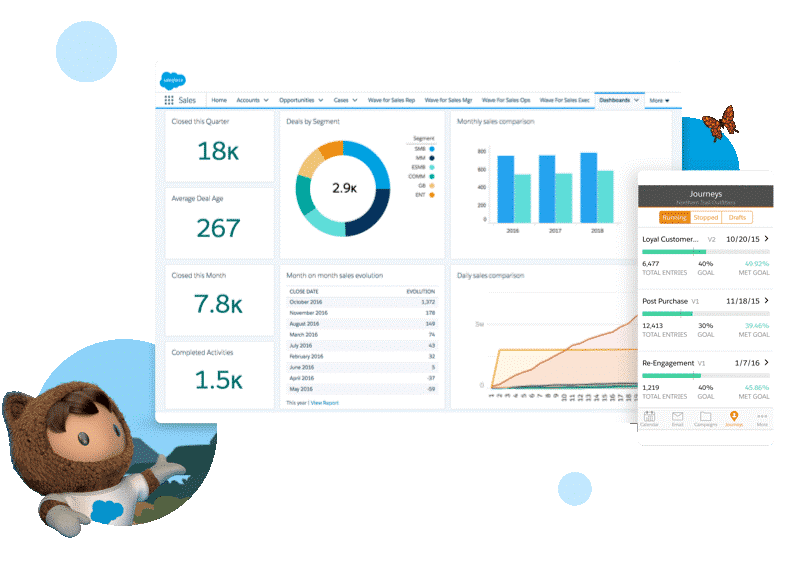 Salesforce, mucho más que un CRM